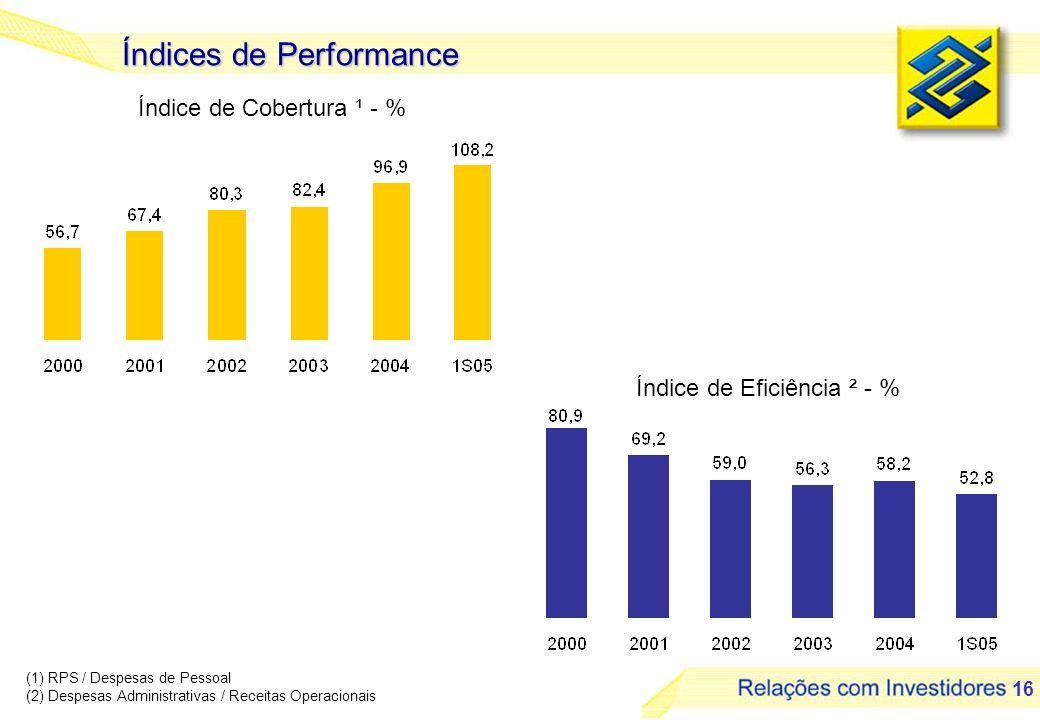 16 Índices de Performance Índice de Cobertura ¹ - % Índice de Eficiência ² - % (1) RPS / Despesas de Pessoal (2) Despesas Administrativas / Receitas O