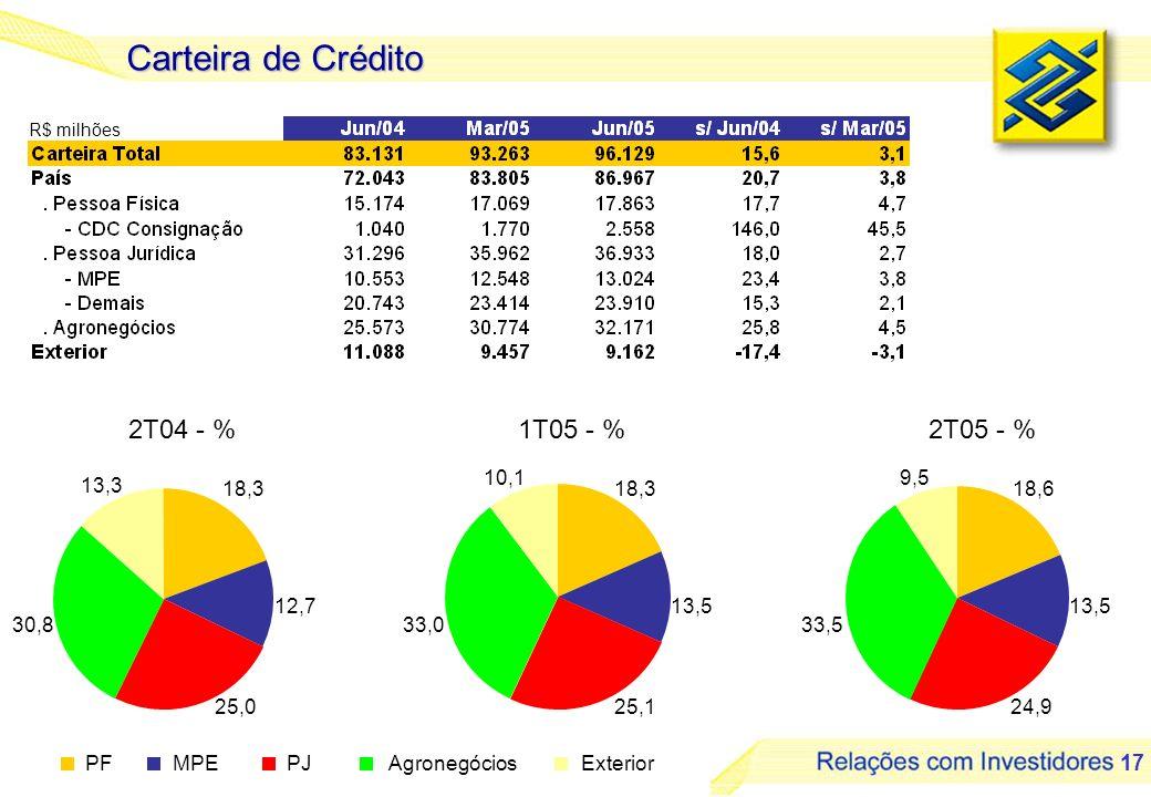 17 2T04 - %1T05 - %2T05 - % Carteira de Crédito 18,3 12,7 25,0 30,8 13,3 18,3 13,5 25,1 33,0 10,1 18,6 13,5 24,9 33,5 9,5 PFMPEPJAgronegóciosExterior R$ milhões