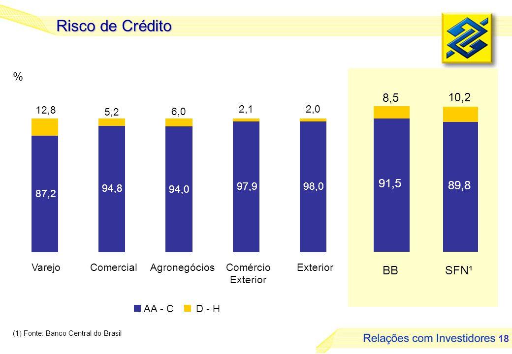 18 Risco de Crédito (1) Fonte: Banco Central do Brasil AA - CD - H 87,2 94,8 94,0 97,998,0 2,0 6,0 5,2 2,1 12,8 VarejoComercialAgronegóciosComércio Ex