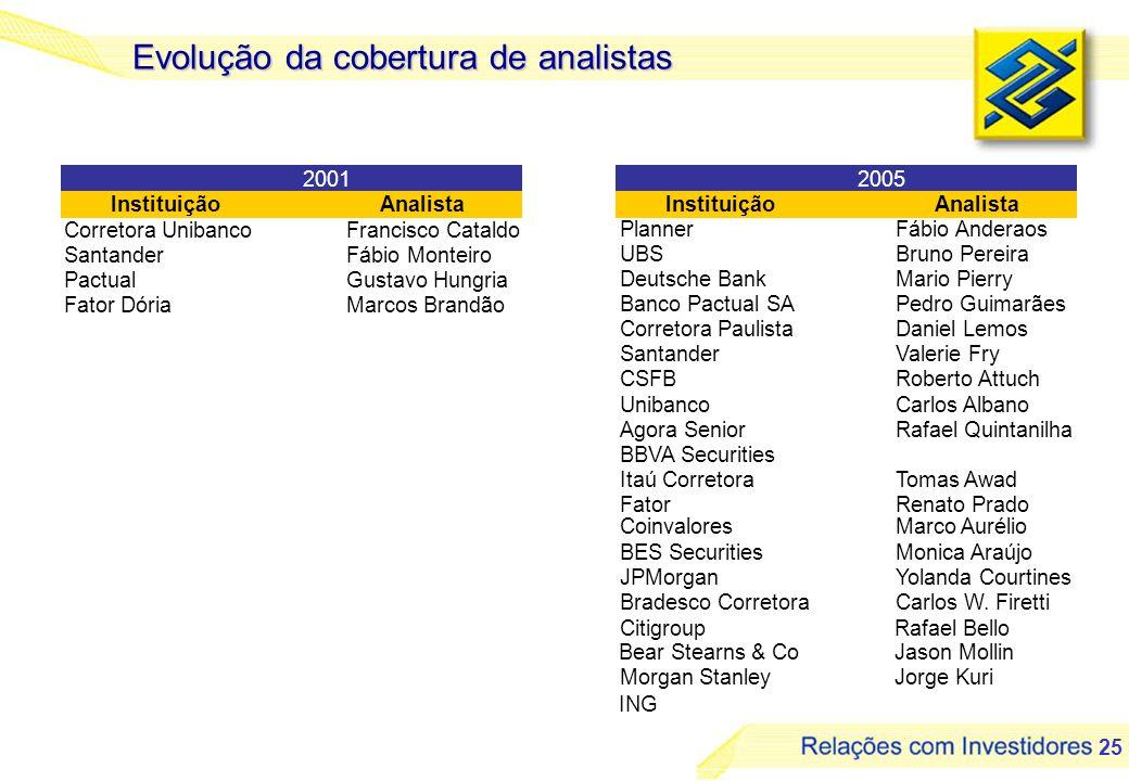 25 Evolução da cobertura de analistas Corretora UnibancoFrancisco Cataldo SantanderFábio Monteiro PactualGustavo Hungria Fator DóriaMarcos Brandão Pla