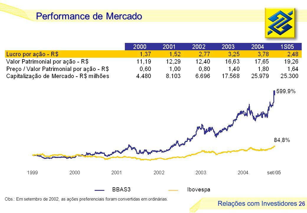26 Performance de Mercado Obs.: Em setembro de 2002, as ações preferenciais foram convertidas em ordinárias. BBAS3Ibovespa set/05 599,9% 84,8%