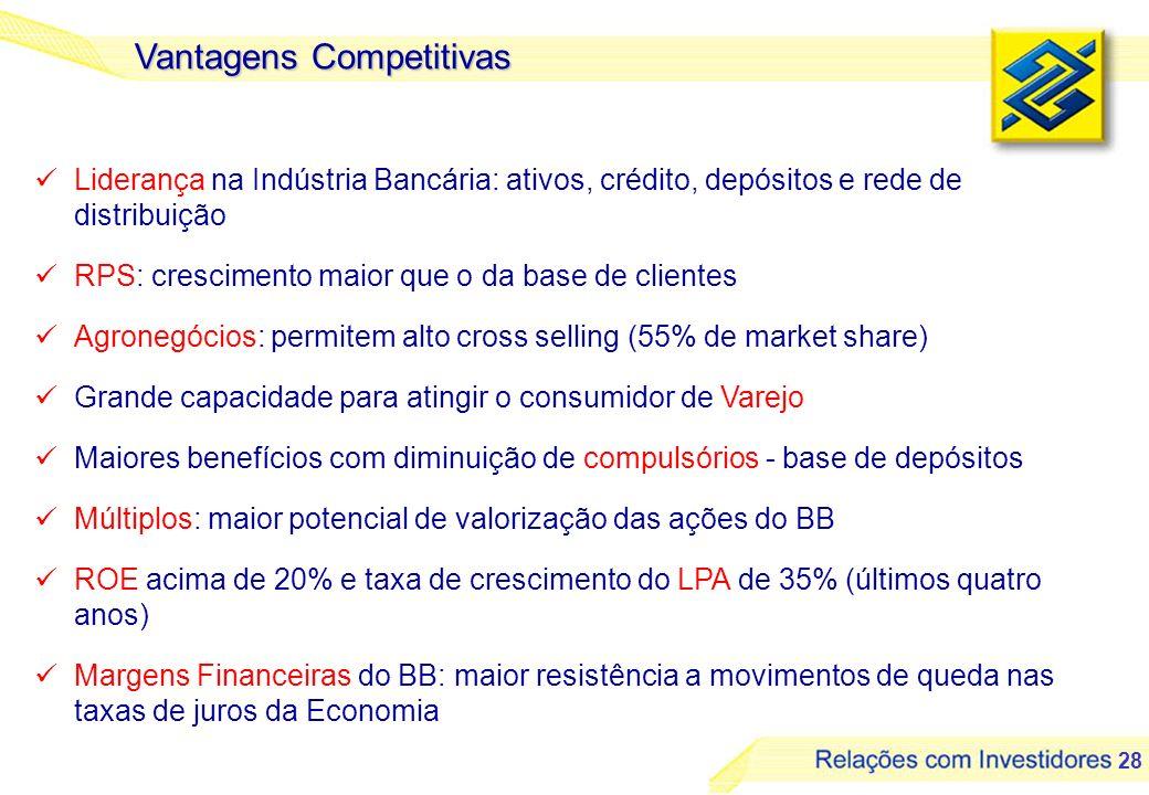 28 Vantagens Competitivas Liderança na Indústria Bancária: ativos, crédito, depósitos e rede de distribuição RPS: crescimento maior que o da base de c