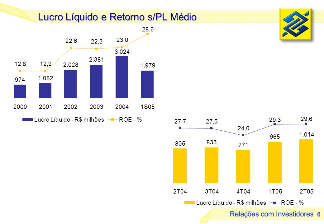 7 Variação do Lucro 965 116 55 1.014 -99 -87 -55 162 -43 Lucro 1T05 Lucro 2T05 R$ milhões Receitas de Prestação de Serviços MFB Desp.