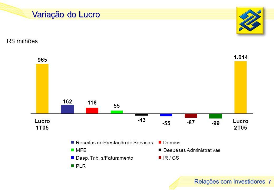 7 Variação do Lucro 965 116 55 1.014 -99 -87 -55 162 -43 Lucro 1T05 Lucro 2T05 R$ milhões Receitas de Prestação de Serviços MFB Desp. Trib. s/Faturame