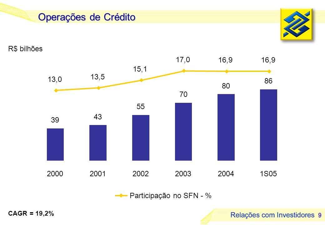 9 Operações de Crédito R$ bilhões 39 43 55 70 80 86 13,0 13,5 15,1 17,0 16,9 200020012002200320041S05 CAGR = 19,2% Participação no SFN - %