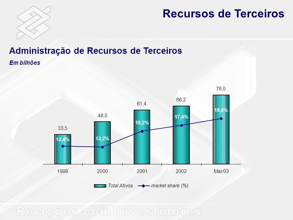 33,5 48,0 61,4 66,2 78,0 13,4% 13,2% 16,2% 17,4% 18,6% 1999200020012002Mar/03 Total Ativosmarket share (%) Recursos de Terceiros Administração de Recu