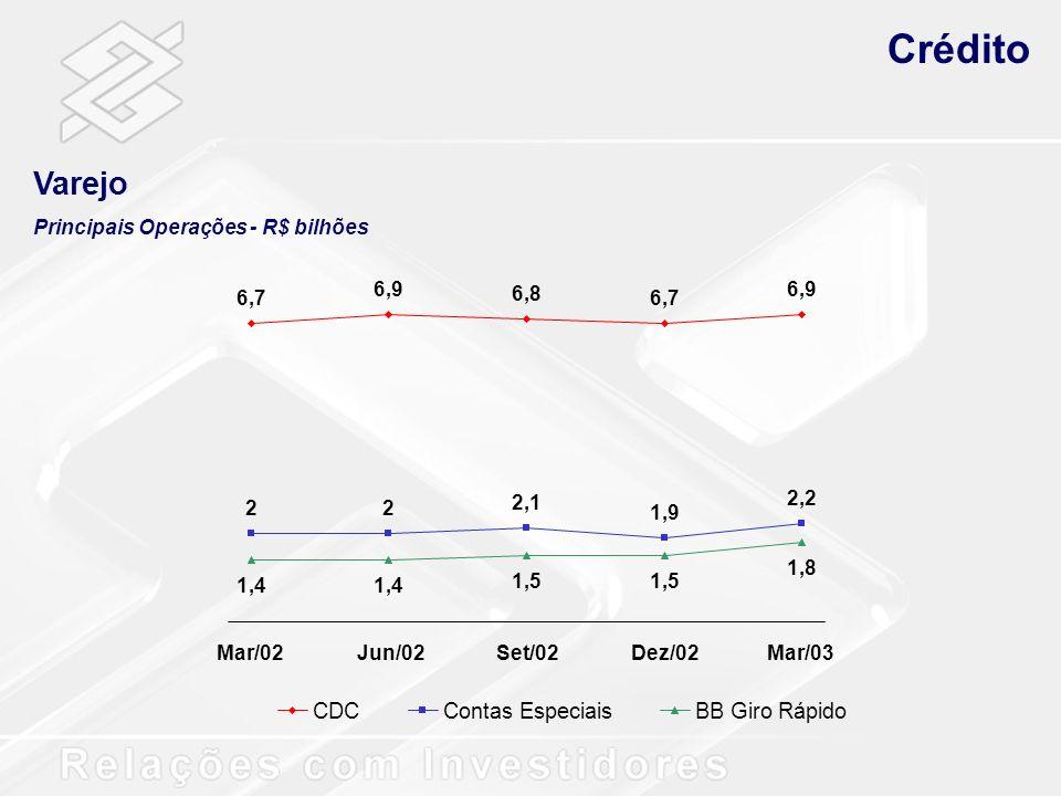 Crédito Varejo Principais Operações - R$ bilhões 6,7 6,9 6,8 6,7 6,9 22 2,1 1,9 2,2 1,4 1,5 1,8 Mar/02Jun/02Set/02Dez/02Mar/03 CDCContas EspeciaisBB G