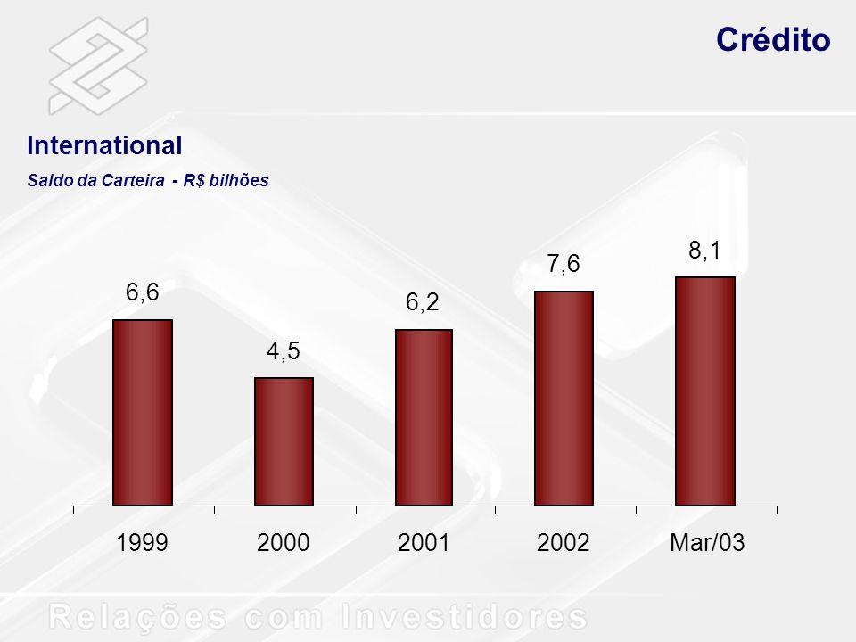 Crédito International Saldo da Carteira - R$ bilhões 6,6 4,5 6,2 7,6 8,1 1999200020012002Mar/03