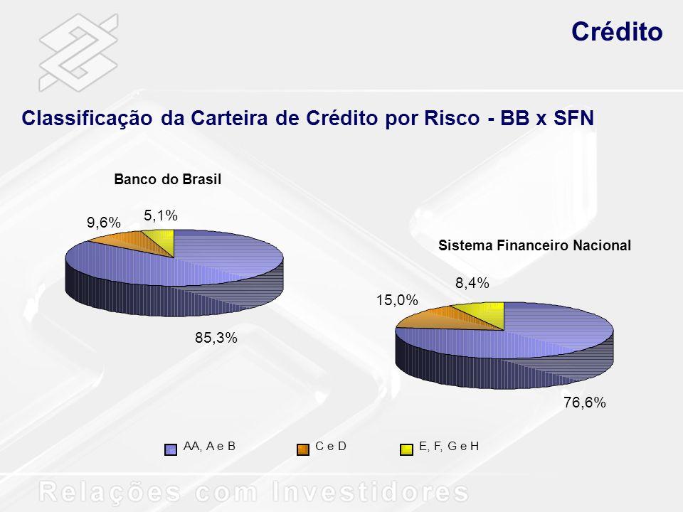 Crédito Classificação da Carteira de Crédito por Risco - BB x SFN AA, A e BC e DE, F, G e H 76,6% 15,0% 8,4% Banco do Brasil 9,6% 5,1% 85,3% Sistema F