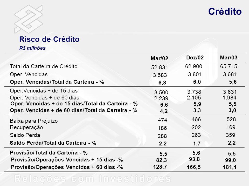 Risco de Crédito R$ milhões Dez/02Mar/03 Total da Carteira de Crédito62.90065.715 Oper. Vencidas3.8013.681 Oper. Vencidas/Total da Carteira - %6,05,6
