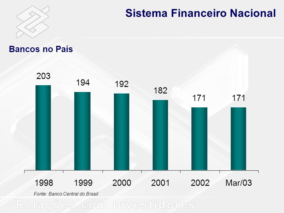 Sistema Financeiro Nacional Total de Ativos R$ bilhões Fonte: Banco Central do Brasil Total SFNBBmarket share - % 16,5 840 126 1.231 1.062 939 138 165 205 15,1 14,7 15,5 1999200020012002