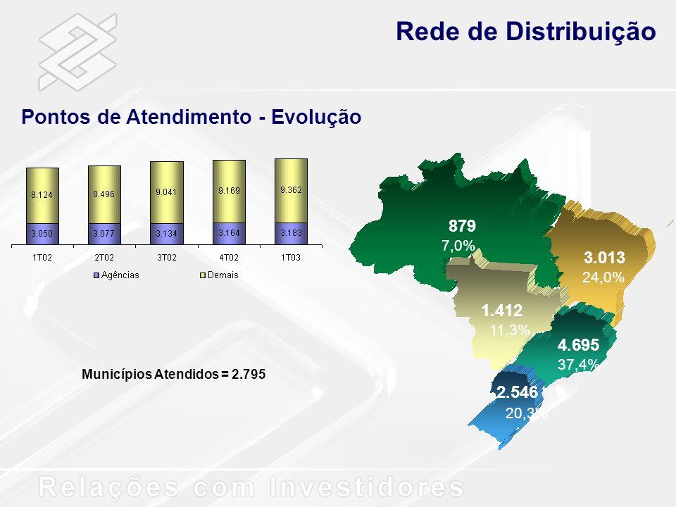 Rede de Distribuição Pontos de Atendimento - Evolução Municípios Atendidos = 2.795 879 7,0% 3.013 24,0% 1.412 11,3% 4.695 37,4% 2.546 20,3%