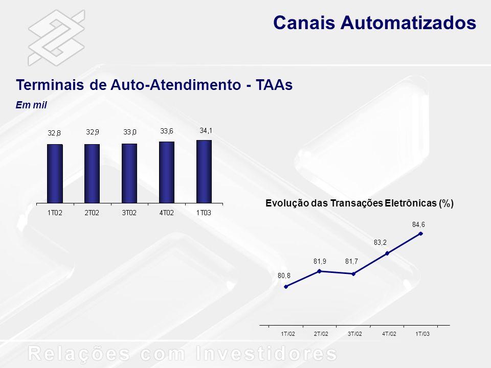 Canais Automatizados Terminais de Auto-Atendimento - TAAs Em mil Evolução das Transações Eletrônicas (%) 80,8 81,981,7 83,2 84,6 1T/022T/023T/024T/021