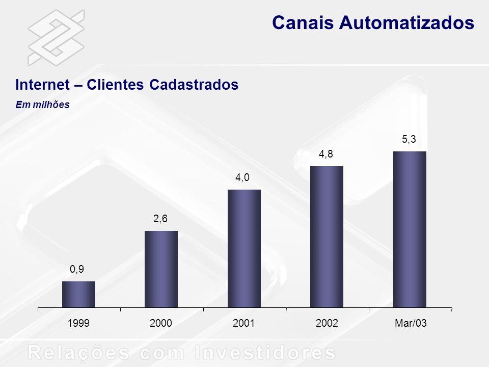 0,9 2,6 4,0 4,8 5,3 1999200020012002Mar/03 Canais Automatizados Internet – Clientes Cadastrados Em milhões