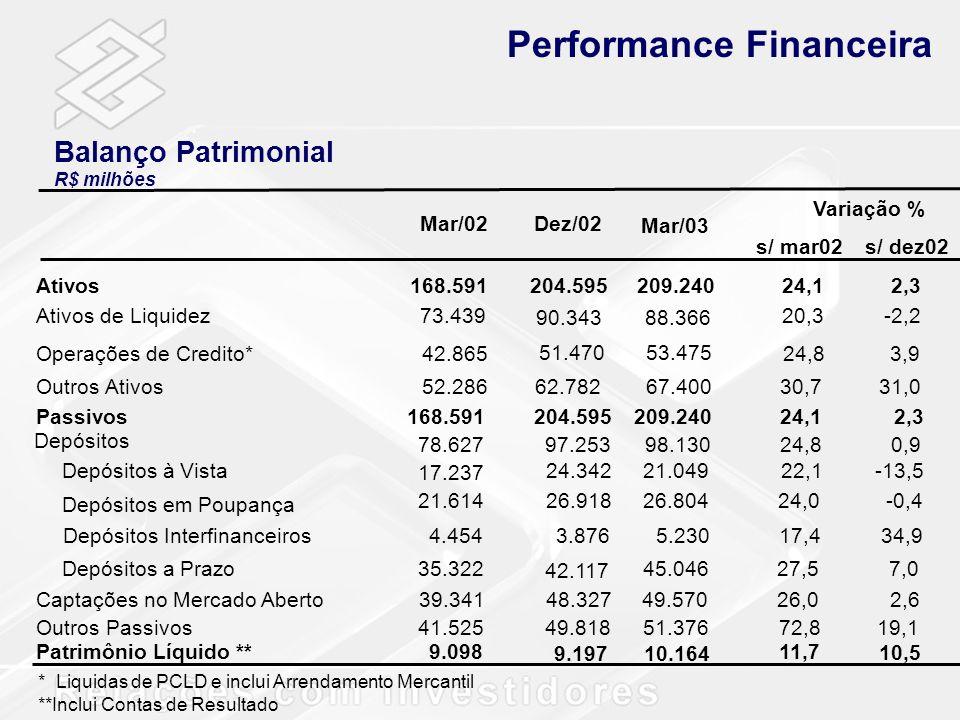 Balanço Patrimonial R$ milhões Performance Financeira Variação % s/ mar02s/ dez02 Mar/02Dez/02 Mar/03 * Liquidas de PCLD e inclui Arrendamento Mercant