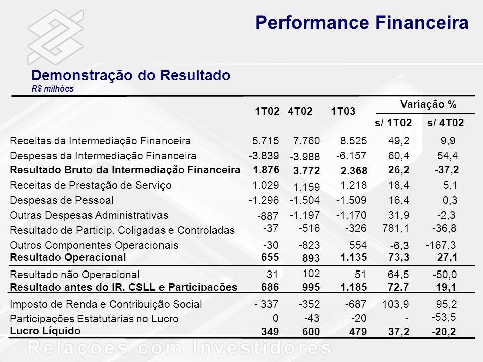 Demonstração do Resultado R$ milhões Performance Financeira