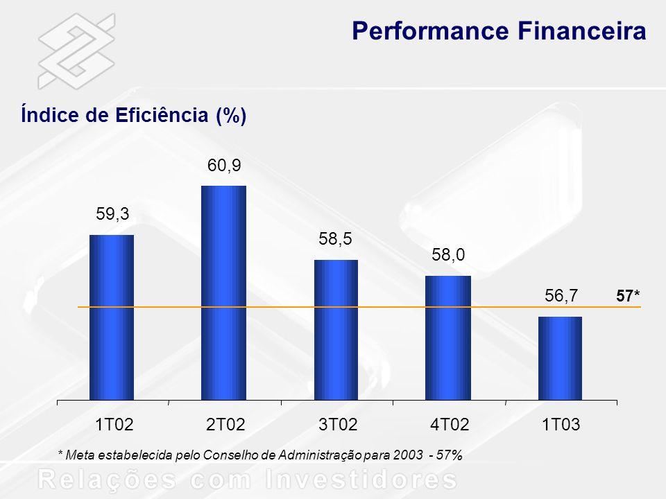 Índice de Eficiência (%) Performance Financeira 59,3 60,9 58,5 58,0 56,7 1T022T023T024T021T03 * Meta estabelecida pelo Conselho de Administração para