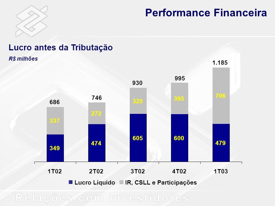Performance Financeira Lucro antes da Tributação R$ milhões Lucro LíquidoIR, CSLL e Participações 349 474 605600 479 337 325 395 706 272 1T022T023T024