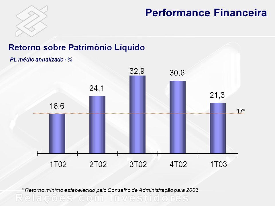 16,6 24,1 32,9 30,6 21,3 1T022T023T024T021T03 17* PL médio anualizado - % Performance Financeira Retorno sobre Patrimônio Líquido * Retorno mínimo est
