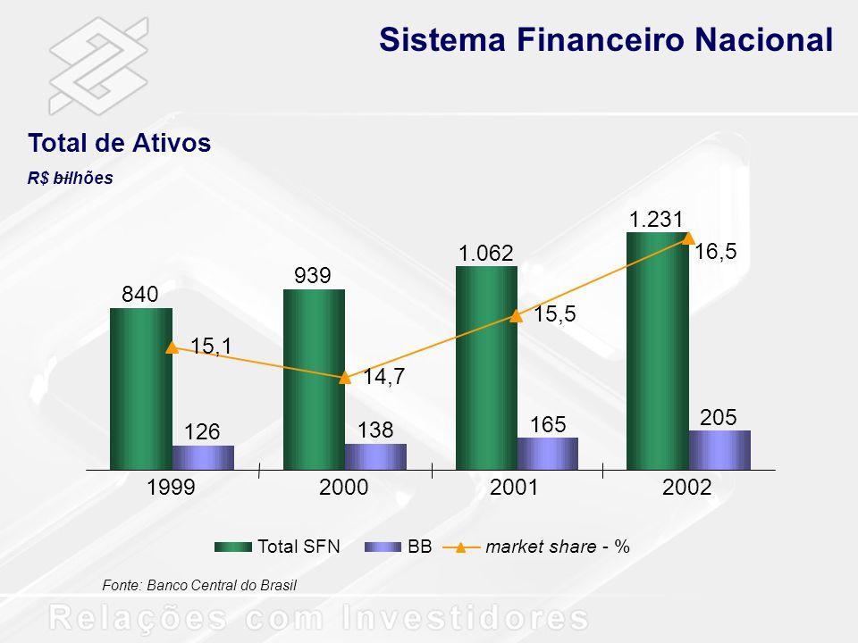 Balanço Patrimonial R$ milhões Performance Financeira Variação % s/ mar02s/ dez02 Mar/02Dez/02 Mar/03 * Liquidas de PCLD e inclui Arrendamento Mercantil **Inclui Contas de Resultado 10,5 Ativos168.591204.595209.24024,12,3 Ativos de Liquidez73.439 90.34388.366 20,3-2,2 Operações de Credito*42.865 51.470 53.475 24,83,9 Outros Ativos52.28662.78267.40030,731,0 Passivos168.591204.595209.24024,12,3 Depósitos à Vista 17.237 24.342 21.04922,1-13,5 Depósitos em Poupança 21.61426.91826.80424,0-0,4 Depósitos Interfinanceiros4.4543.8765.23017,434,9 Depósitos a Prazo35.322 42.117 45.04627,57,0 Captações no Mercado Aberto39.34148.32749.57026,02,6 Outros Passivos41.52549.81851.37672,819,1 Patrimônio Líquido **9.098 9.19710.164 11,7 Depósitos 78.627 97.253 98.13024,80,9
