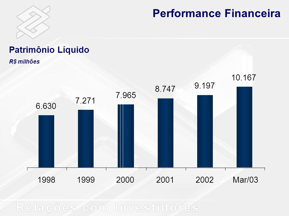 6.630 7.271 7.965 8.747 9.197 10.167 19981999200020012002Mar/03 Performance Financeira Patrimônio Líquido R$ milhões