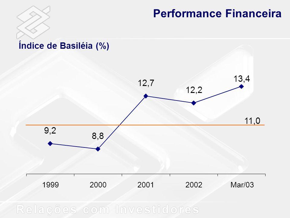 Índice de Basiléia (%) Performance Financeira 9,2 8,8 12,7 12,2 13,4 1999200020012002Mar/03 11,0