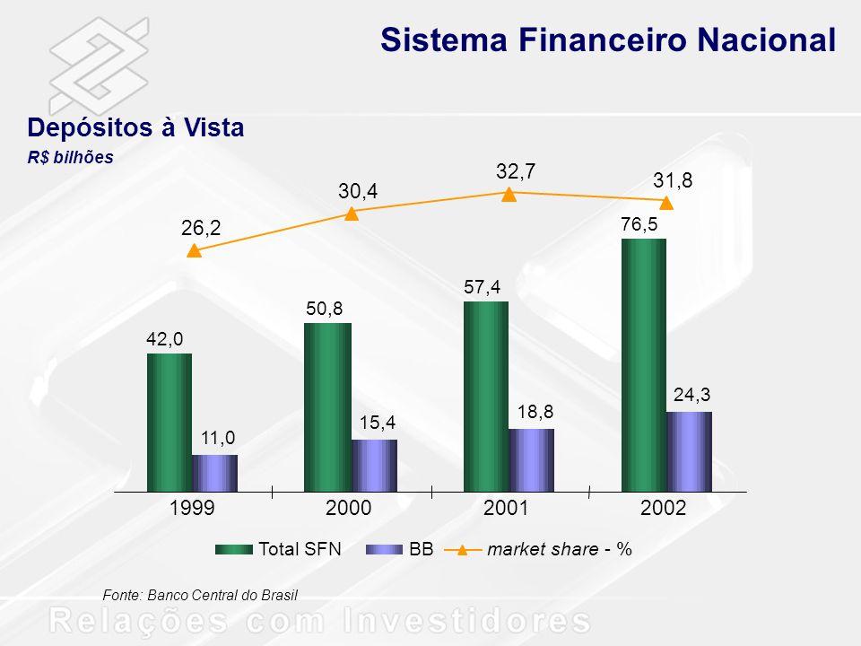 Sistema Financeiro Nacional Crédito R$ bilhões Fonte: Banco Central do Brasil 270,1 298,9 314,8 362,7 29,0 38,7 42,5 54,7 10,7 13,0 13,5 15,1 1999200020012002 Total SFNBBmarket share - %