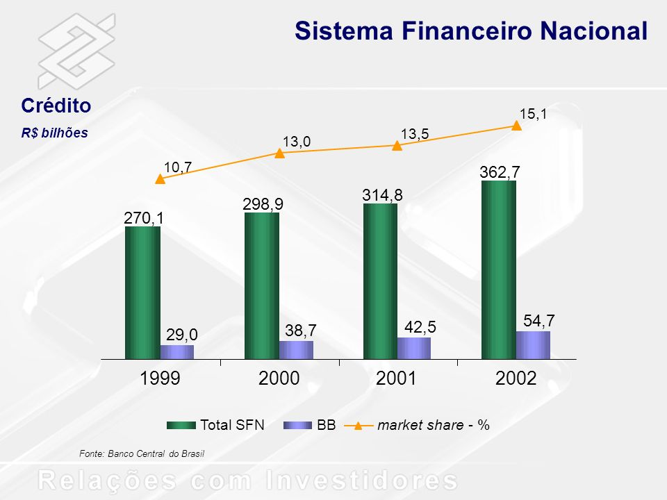 Títulos e Valores Mobiliários Carteira de Títulos R$ bilhões 18,7 21,1 19,3 21,1 221,5 242,6 323,0 336,2 41,4 51,1 62,5 70,9 1999200020012002 Total SFNBBmarket share - % Fonte: Banco Central do Brasil