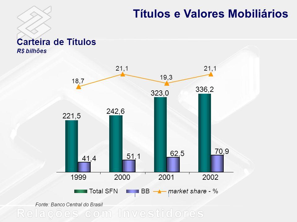 Lideranças 1º em Ativos - R$ 209,2 bilhões; 1º em Administração de Recursos de Terceiros - R$ 78 bilhões, 18,6% de participação no mercado; 1º em depósitos - R$ 98,1 bilhões; Liderança em Operações de Crédito – R$ 65,7 bilhões; Líder no segmento comercial de câmbio exportação – 28,5% do mercado; Maior rede de atendimento no país com 12.545 pontos; Maior rede de terminais de auto-atendimento da América Latina: 34.094; Maior base de clientes – 15,9 milhões; Líder em Internet – 5,3 milhões de clientes habilitados.