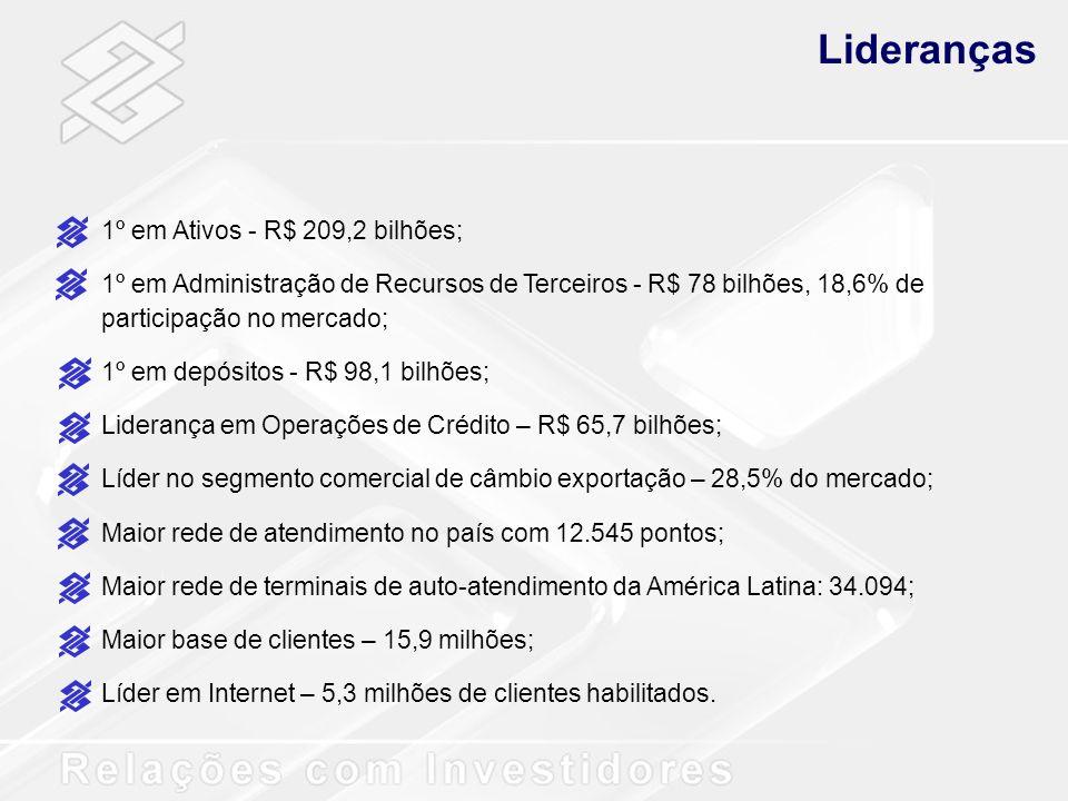 Crédito Classificação da Carteira de Crédito por Risco - BB x SFN AA, A e BC e DE, F, G e H 76,6% 15,0% 8,4% Banco do Brasil 9,6% 5,1% 85,3% Sistema Financeiro Nacional