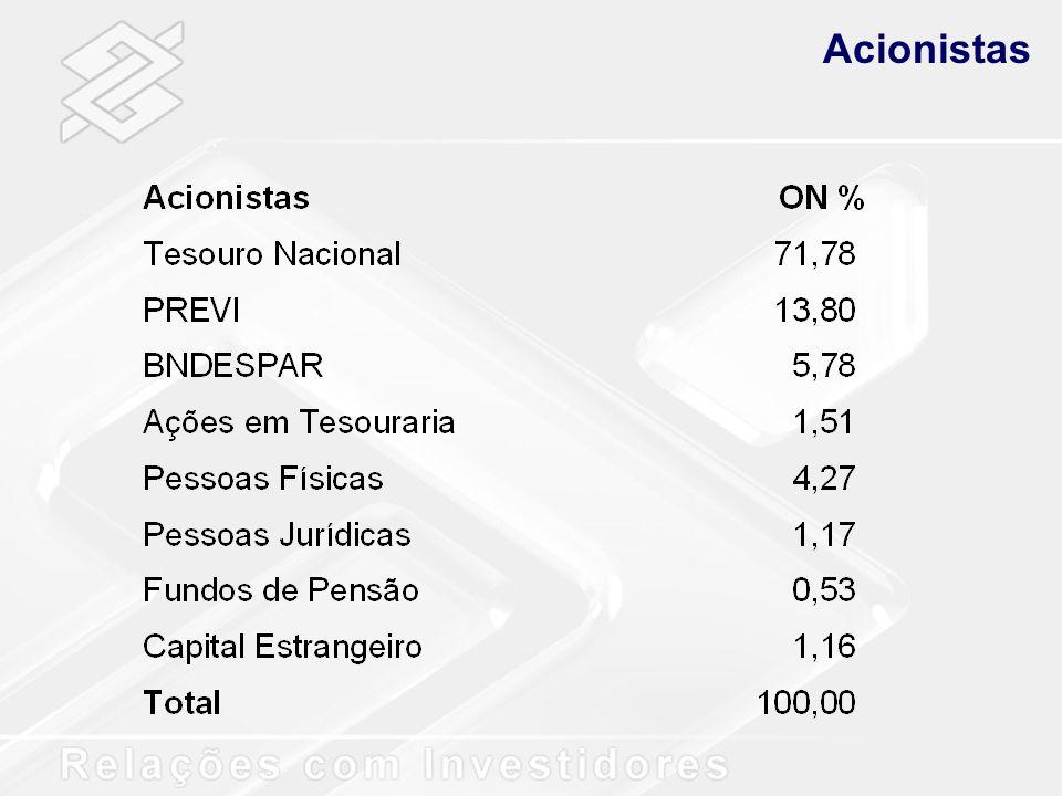 Risco de Crédito R$ milhões Dez/02Mar/03 Total da Carteira de Crédito62.90065.715 Oper.