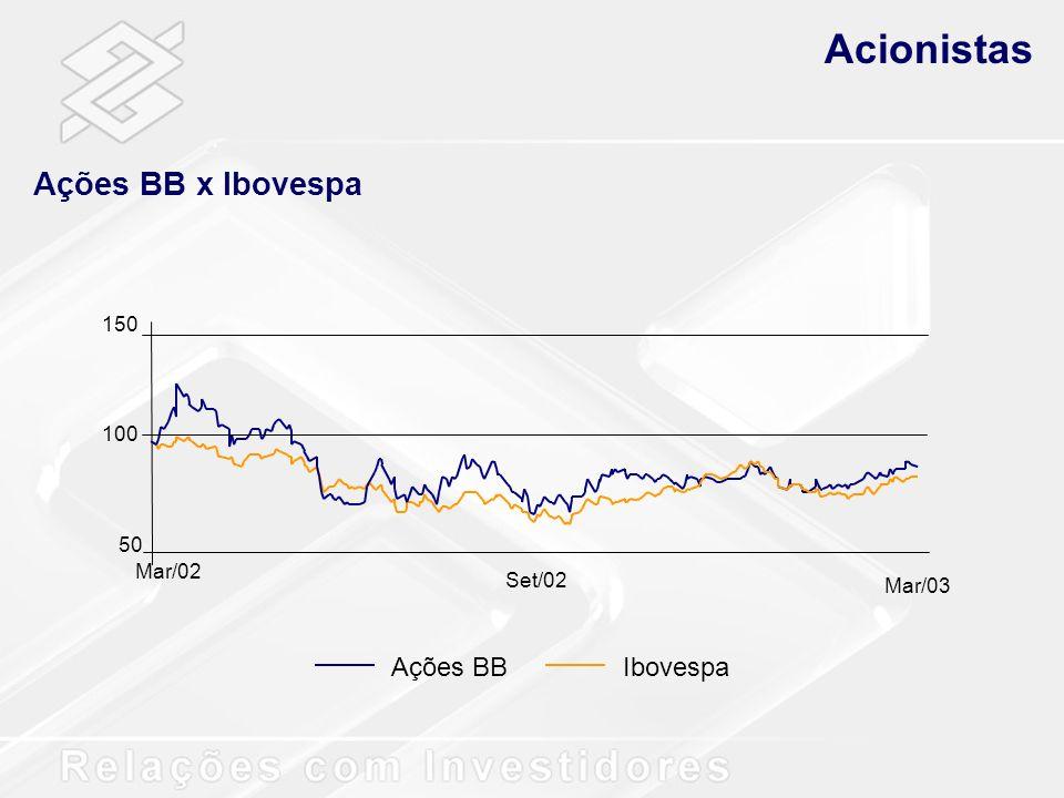 Performance Financeira Distribuição de Dividendos R$ milhões