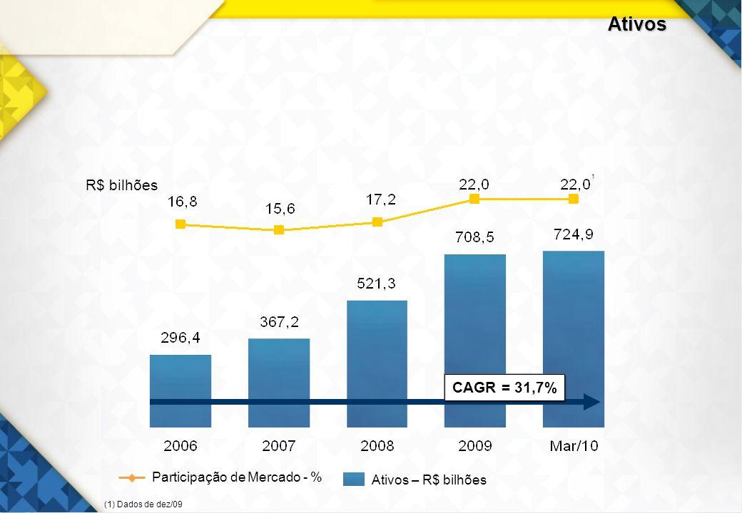 11 Ativos R$ bilhões CAGR = 31,7% Participação de Mercado - % Ativos – R$ bilhões 1 (1) Dados de dez/09