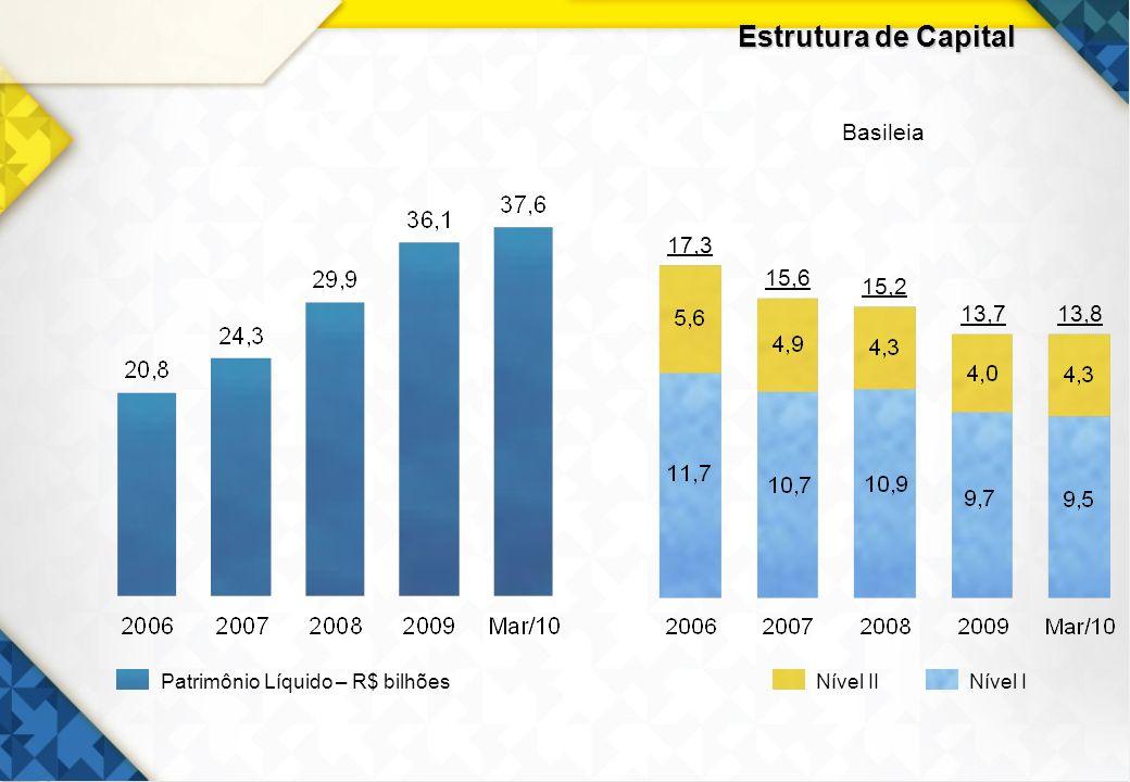 12 Estrutura de Capital 17,3 15,2 13,7 13,8 15,6 Basileia Nível IINível IPatrimônio Líquido – R$ bilhões