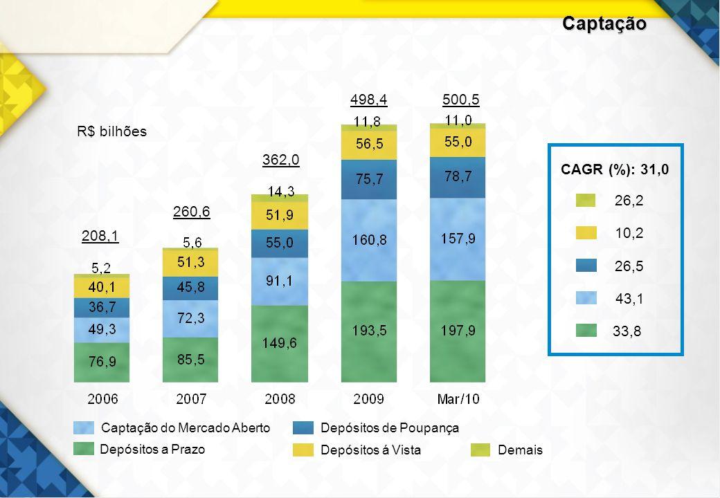 13 Captação 208,1 362,0 498,4500,5 260,6 R$ bilhões Depósitos á Vista Captação do Mercado AbertoDepósitos de Poupança Demais Depósitos a Prazo CAGR (%