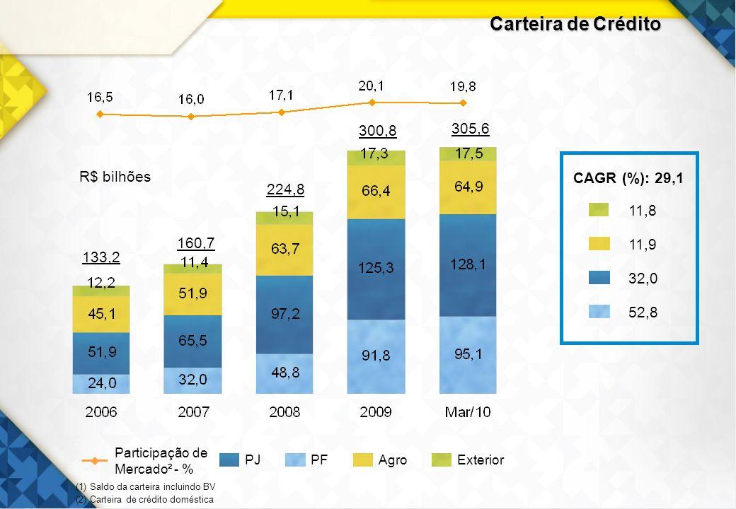 14 Carteira de Crédito PJAgroPFExterior Participação de Mercado² - % (1) Saldo da carteira incluindo BV (2) Carteira de crédito doméstica 133,2 224,8