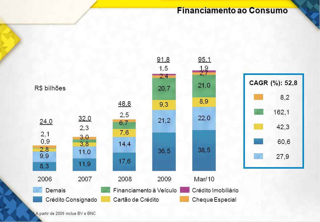 15 Financiamento ao Consumo Cheque Especial Crédito ImobiliárioFinanciamento à Veículo Cartão de Crédito Demais Crédito Consignado 24,0 48,8 91,895,1