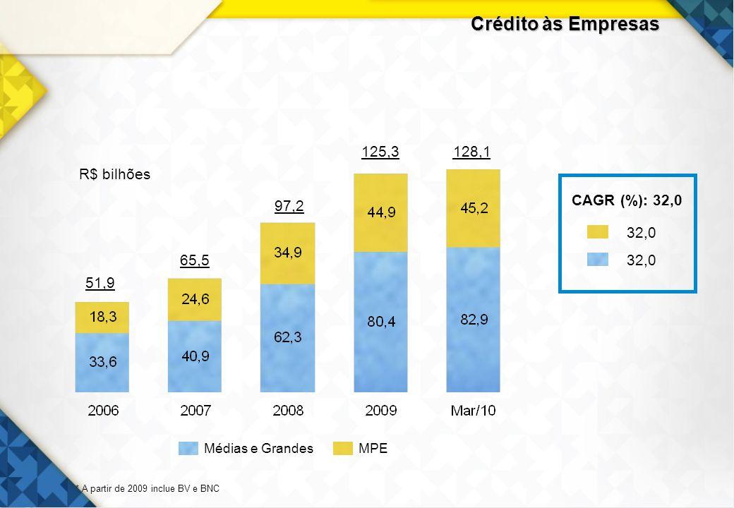 16 Crédito às Empresas 51,9 97,2 125,3128,1 65,5 MPEMédias e Grandes * A partir de 2009 inclue BV e BNC R$ bilhões CAGR (%): 32,0 32,0