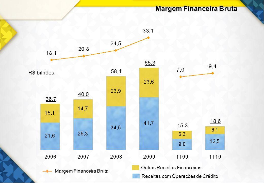 20 Margem Financeira Bruta R$ bilhões 36,7 58,4 65,3 15,3 40,0 Outras Receitas Financeiras Receitas com Operações de Crédito Margem Financeira Bruta 1