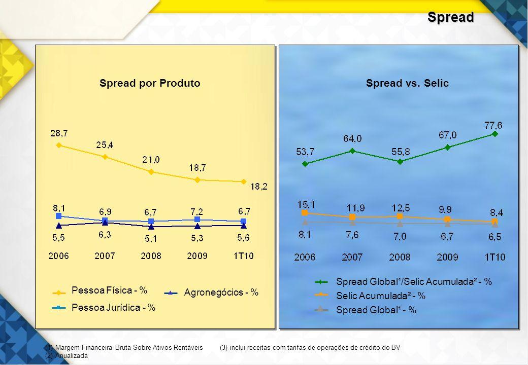 21 Spread Global¹ - % Selic Acumulada² - % Spread Global¹/Selic Acumulada² - % Spread por ProdutoSpread vs. Selic Agronegócios - % Pessoa Jurídica - %