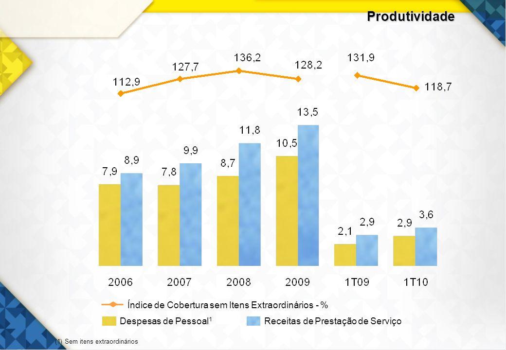 23 Produtividade Despesas de Pessoal 1 Receitas de Prestação de Serviço Índice de Cobertura sem Itens Extraordinários - % (1) Sem itens extraordinário