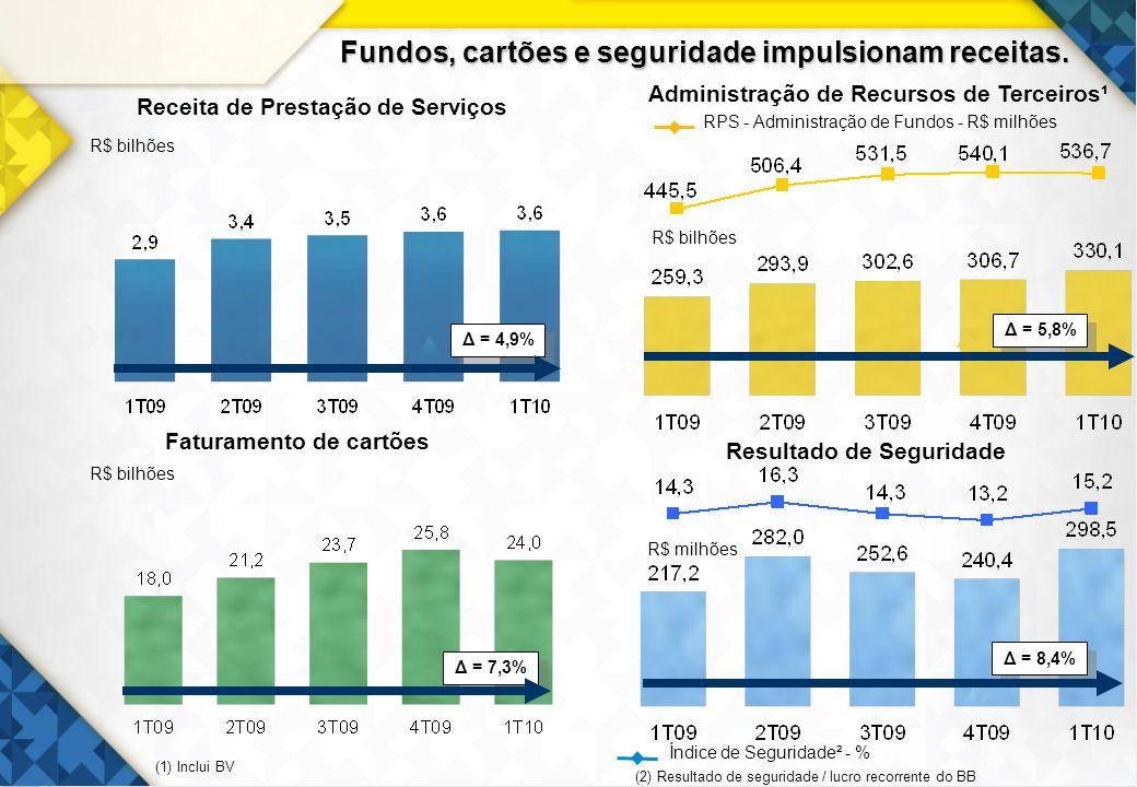 29 Receita de Prestação de Serviços Faturamento de cartões R$ bilhões Resultado de Seguridade (1) Inclui BV Δ = 7,3% R$ bilhões R$ milhões Administraç