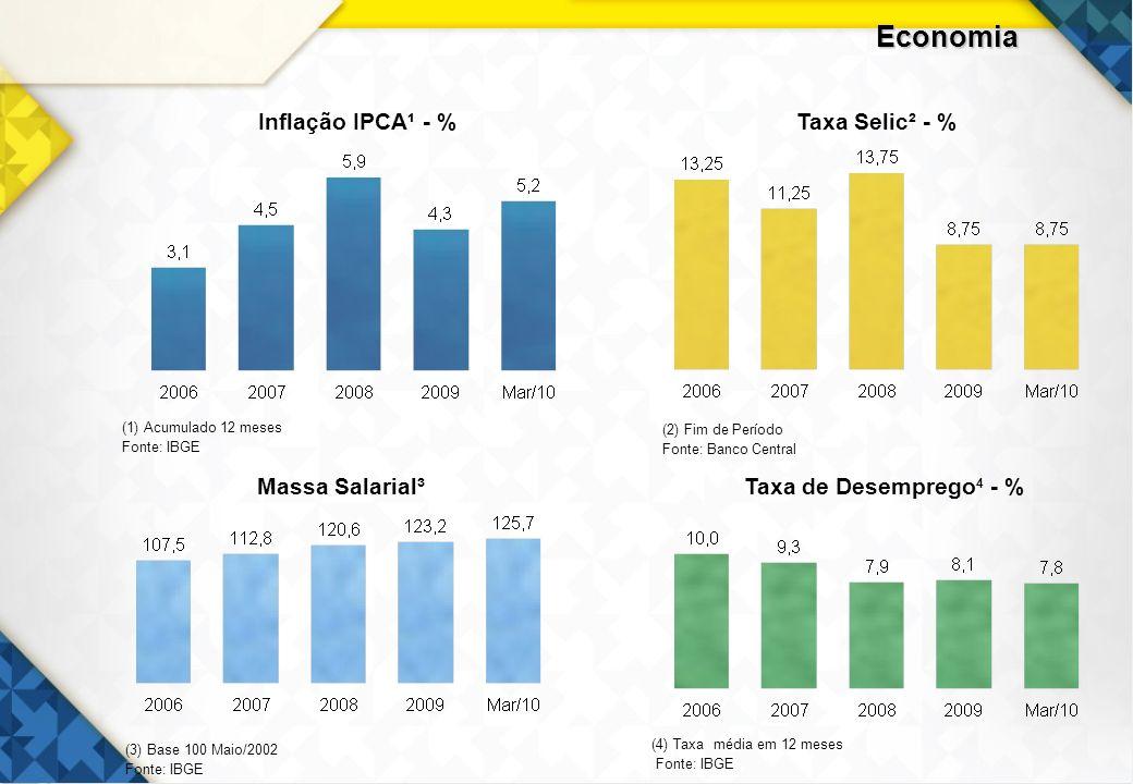 3 Inflação IPCA¹ - %Taxa Selic² - % Massa Salarial³ (3) Base 100 Maio/2002 Fonte: IBGE Taxa de Desemprego 4 - % (4) Taxa média em 12 meses Fonte: IBGE