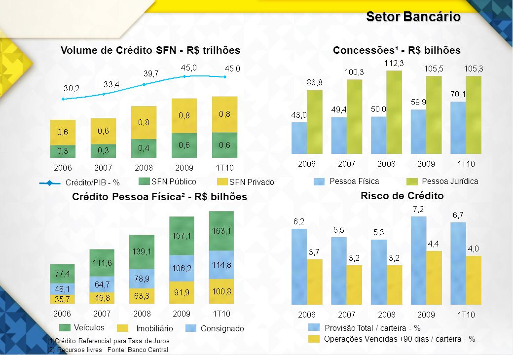 4 Setor Bancário Volume de Crédito SFN - R$ trilhõesConcessões¹ - R$ bilhões Risco de Crédito Crédito Pessoa Física² - R$ bilhões Provisão Total / car