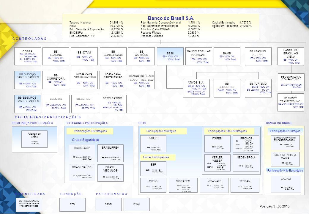 6 COBRA BB - 99,88% ON 99,94% Total BI - 0,007% ON 0,003% Total BB LEASING BB - 100% ON 100% Total BB CARTÕES BB - 100% ON 100% Total BB LEASING Co. L