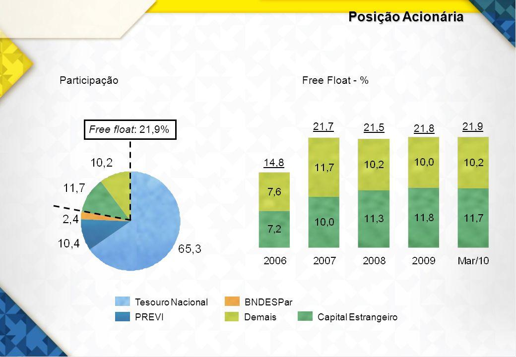 28 Administração de Recursos R$ bilhões Perfil do Cliente Perfil do Investimento CAGR = 20,0%