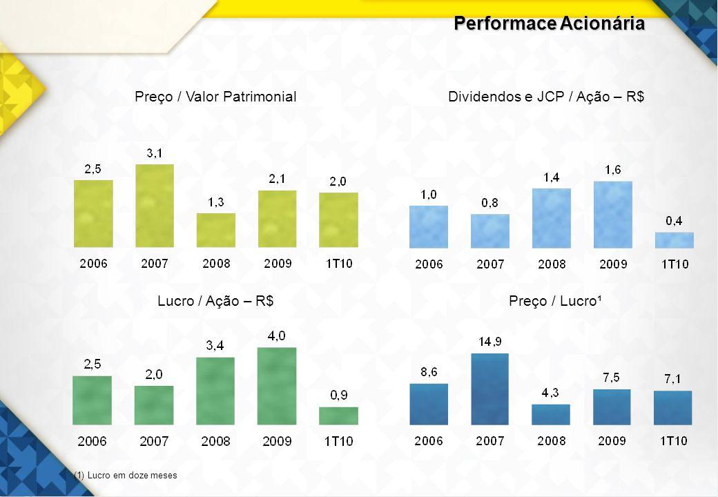 9 Performace Acionária Mar/10 20052006200720082009 BBBradescoItaúIBOVESPA 112,2 61,2 90,5 110,3