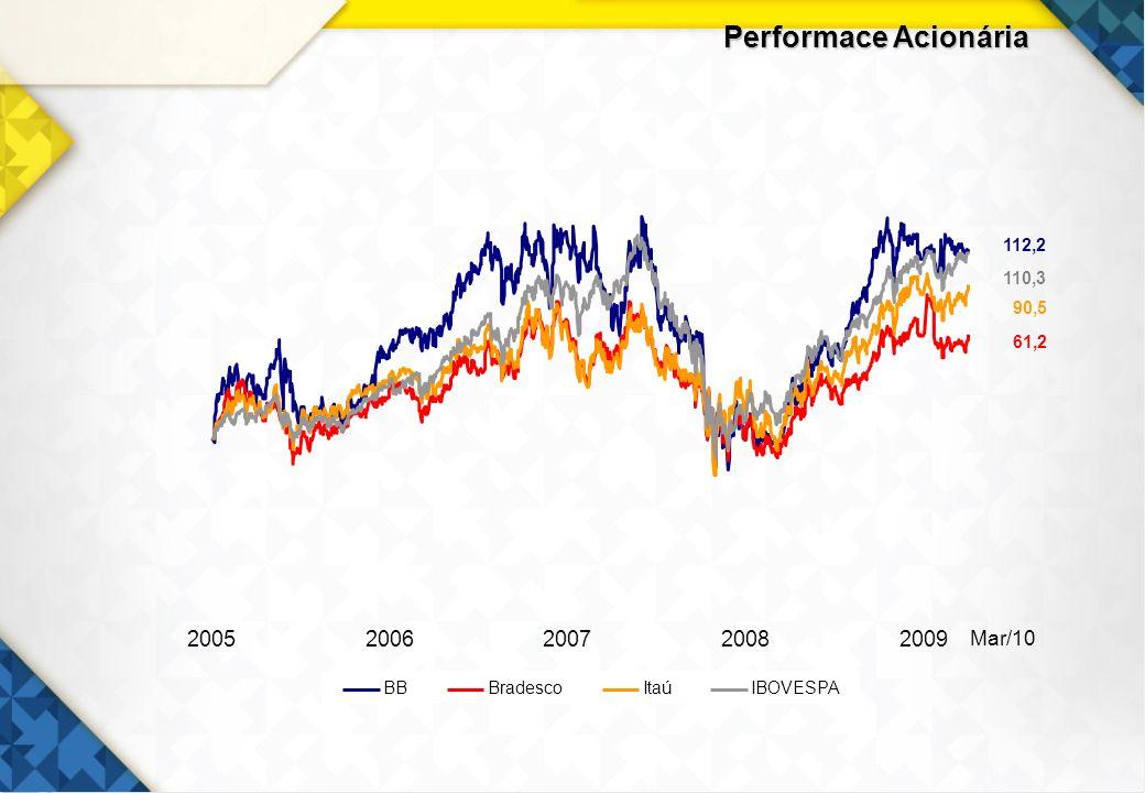 10 Retorno para Acionistas Lucro Líquido – R$ bilhões Retorno sobre PL - % Capitalização de Mercado – R$ bilhões Dividendos e JCP – R$ bilhões