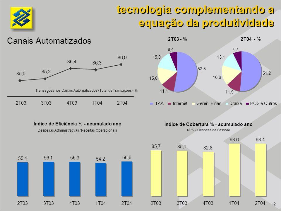 12 tecnologia complementando a equação da produtividade Canais Automatizados Índice de Cobertura % - acumulado ano RPS / Despesa de Pessoal Índice de Eficiência % - acumulado ano Despesas Administrativas / Receitas Operacionais Transações nos Canais Automatizados / Total de Transações - % 2T04 - % 2T03 - % TAAInternetGeren.