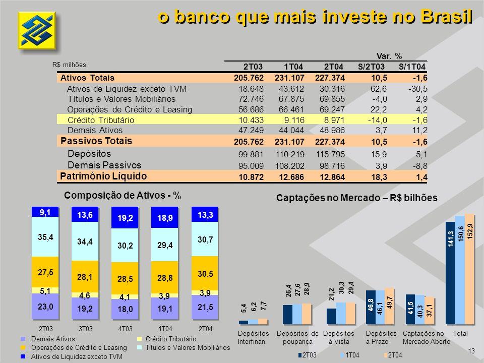 13 o banco que mais investe no Brasil Composição de Ativos - % 23,0 5,1 27,5 35,4 9,1 2T03 19,2 4,6 28,1 34,4 13,6 3T03 18,0 4,1 28,5 30,2 19,2 4T03 19,1 3,9 28,8 29,4 18,9 1T04 21,5 3,9 30,5 30,7 13,3 2T04 Demais AtivosCrédito Tributário Operações de Crédito e LeasingTítulos e Valores Mobiliários Ativos de Liquidez exceto TVM Captações no Mercado – R$ bilhões Depósitos Interfinan.